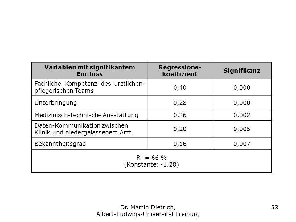 Dr. Martin Dietrich, Albert-Ludwigs-Universität Freiburg 53 Variablen mit signifikantem Einfluss Regressions- koeffizient Signifikanz Fachliche Kompet