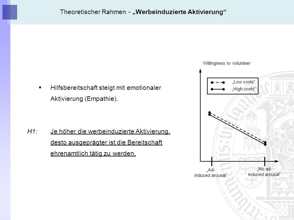 Theoretischer Rahmen - Werbeinduzierte Aktivierung Hilfsbereitschaft steigt mit emotionaler Aktivierung (Empathie).