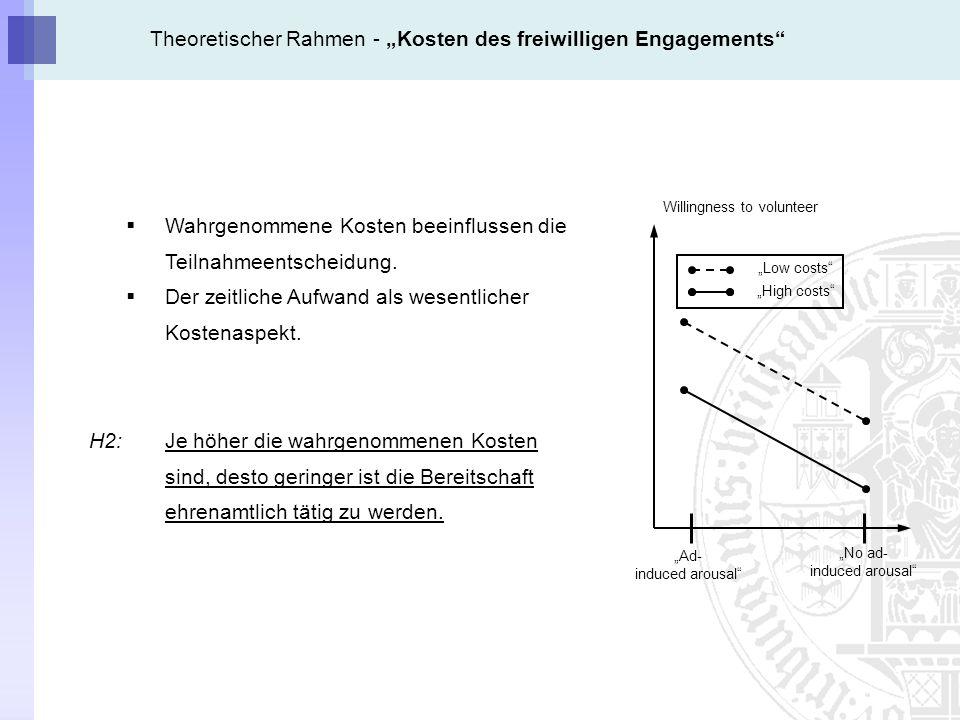 Theoretischer Rahmen - Kosten des freiwilligen Engagements Wahrgenommene Kosten beeinflussen die Teilnahmeentscheidung.