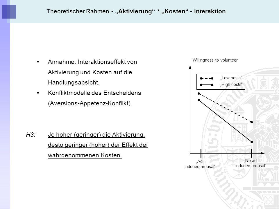 Theoretischer Rahmen - Aktivierung * Kosten - Interaktion Annahme: Interaktionseffekt von Aktivierung und Kosten auf die Handlungsabsicht.