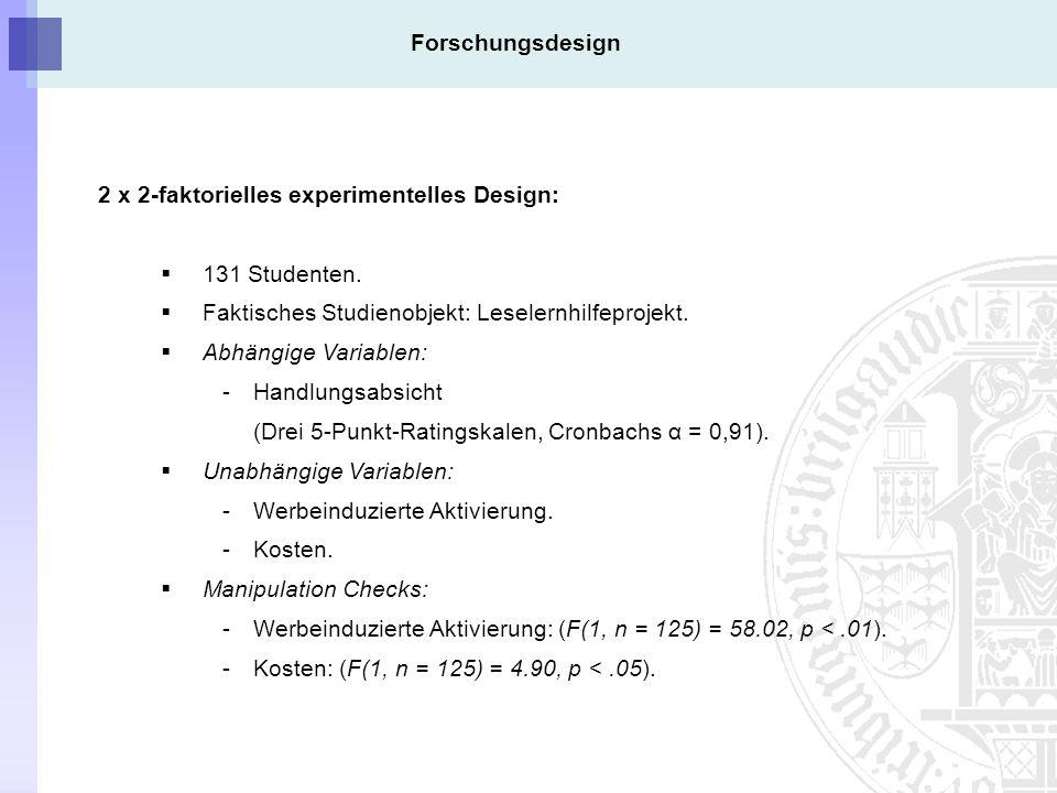 Forschungsdesign 2 x 2-faktorielles experimentelles Design: 131 Studenten.
