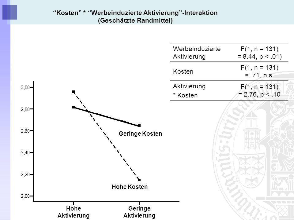 Kosten * Werbeinduzierte Aktivierung-Interaktion (Geschätzte Randmittel) Werbeinduzierte Aktivierung F(1, n = 131) = 8.44, p <.01) Kosten F(1, n = 131) =.71, n.s.