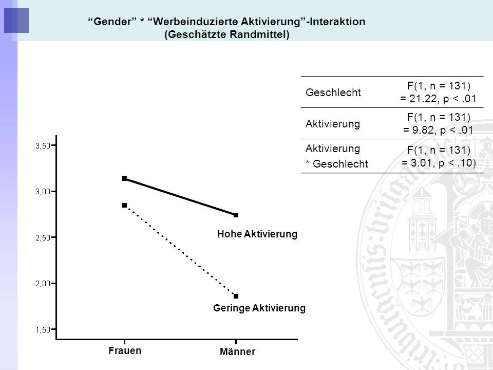 Geschlecht F(1, n = 131) = 21.22, p <.01 Aktivierung F(1, n = 131) = 9.82, p <.01 Aktivierung * Geschlecht F(1, n = 131) = 3.01, p <.10) Männer Frauen Hohe Aktivierung Geringe Aktivierung Gender * Werbeinduzierte Aktivierung-Interaktion (Geschätzte Randmittel)