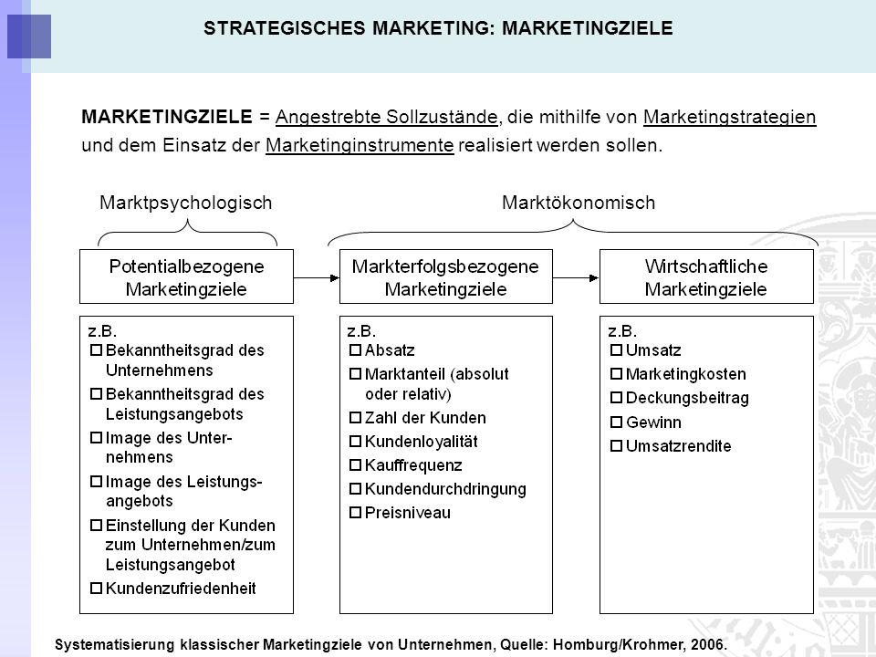 FUNKTION DER MARKETINGSTRATEGIEN Verbindungsglied zwischen Marketingzielen und –Mix.