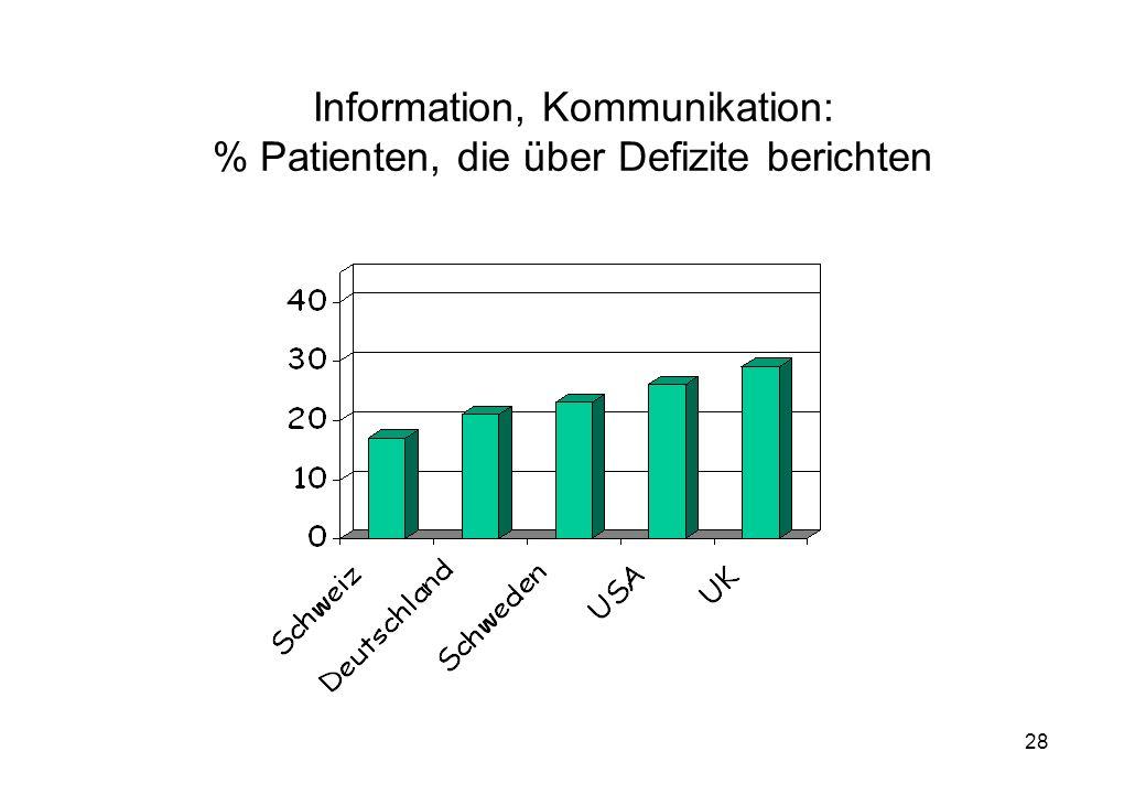 28 Information, Kommunikation: % Patienten, die über Defizite berichten