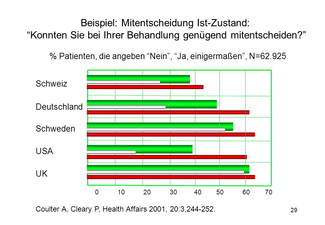 29 % Patienten, die angeben Nein, Ja, einigermaßen, N=62.925 0 10 20 30 40 50 60 70 Schweiz Deutschland USA UK Schweden Beispiel: Mitentscheidung Ist-Zustand: Konnten Sie bei Ihrer Behandlung genügend mitentscheiden.