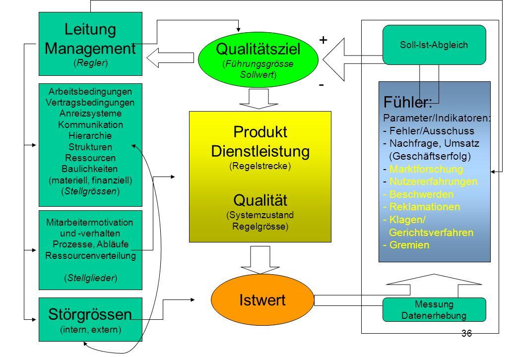 36 Produkt Dienstleistung (Regelstrecke) Qualität (Systemzustand Regelgrösse) Leitung Management (Regler) Arbeitsbedingungen Vertragsbedingungen Anreizsysteme Kommunikation Hierarchie Strukturen Ressourcen Baulichkeiten (materiell, finanziell) (Stellgrössen) Mitarbeitermotivation und -verhalten Prozesse, Abläufe Ressourcenverteilung (Stellglieder) Störgrössen (intern, extern) Qualitätsziel (Führungsgrösse Sollwert) Istwert Fühler: Parameter/Indikatoren: - Fehler/Ausschuss - Nachfrage, Umsatz (Geschäftserfolg) - Marktforschung - Nutzererfahrungen - Beschwerden - Reklamationen - Klagen/ Gerichtsverfahren - Gremien Soll-Ist-Abgleich Messung Datenerhebung + -