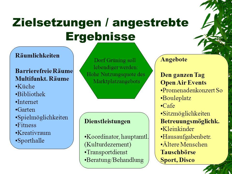 Zielsetzungen / angestrebte Ergebnisse Dorf Grüning soll lebendiger werden: Hohe Nutzungsquote des Marktplatzangebots Räumlichkeiten Barrierefreie Räu