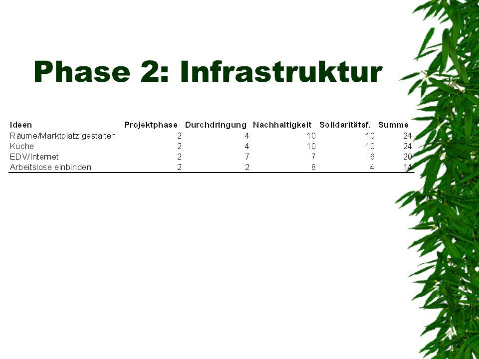 Phase 2: Infrastruktur