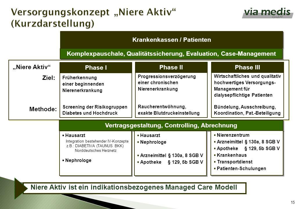 Krankenkassen / Patienten 15 Komplexpauschale, Qualitätssicherung, Evaluation, Case-Management Progressionsverzögerung einer chronischen Nierenerkrank
