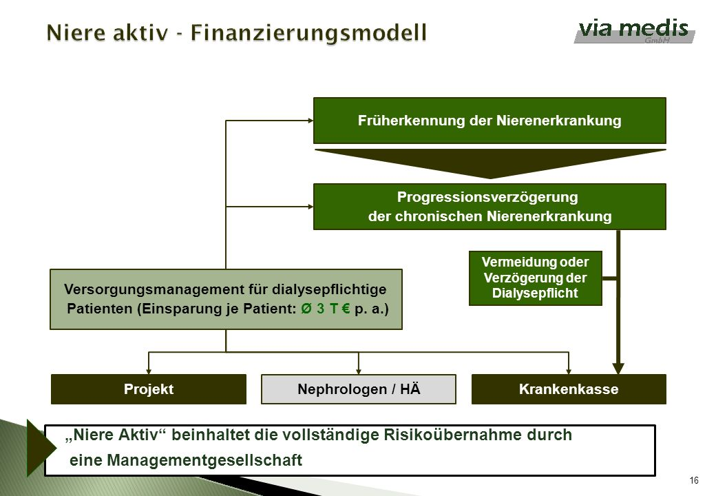 16 Versorgungsmanagement für dialysepflichtige Patienten (Einsparung je Patient: Ø 3 T p. a.) Früherkennung der Nierenerkrankung Progressionsverzögeru