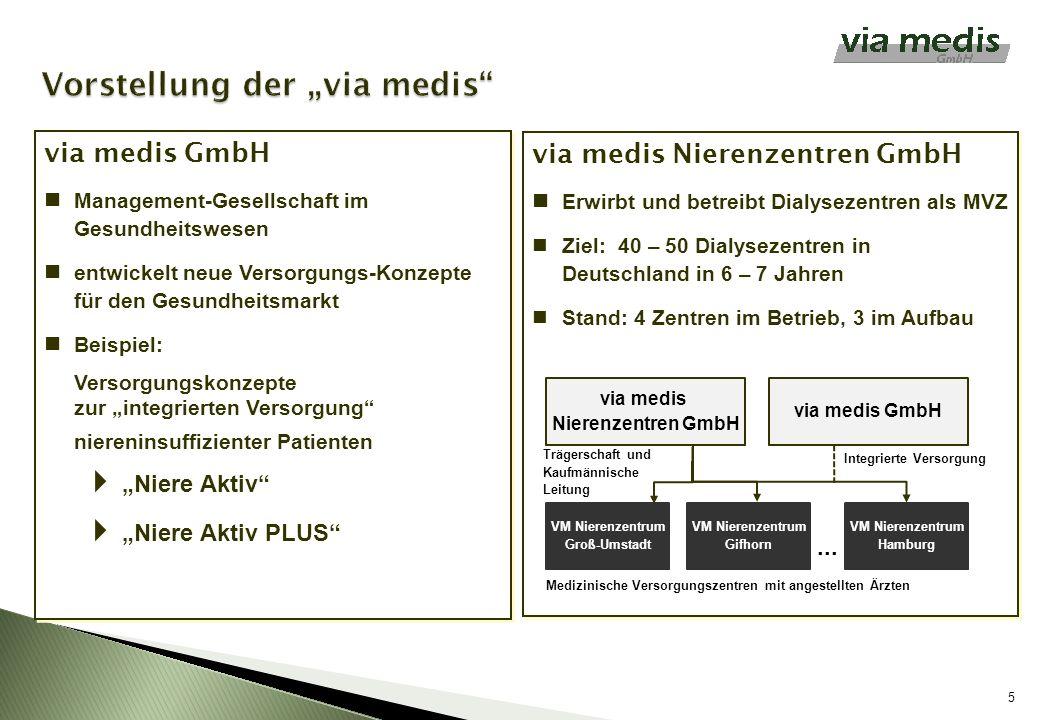5 via medis Nierenzentren GmbH Erwirbt und betreibt Dialysezentren als MVZ Ziel: 40 – 50 Dialysezentren in Deutschland in 6 – 7 Jahren Stand: 4 Zentre