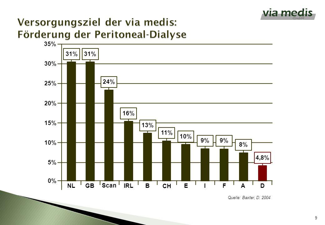 9 31% 24% 16% 13% 11% 10% 9% 8% 4,8% 35% 30% 25% 20% 15% 10% 5% 0% NLGB Scan IRLB CH EIFAD Quelle: Baxter, D. 2004