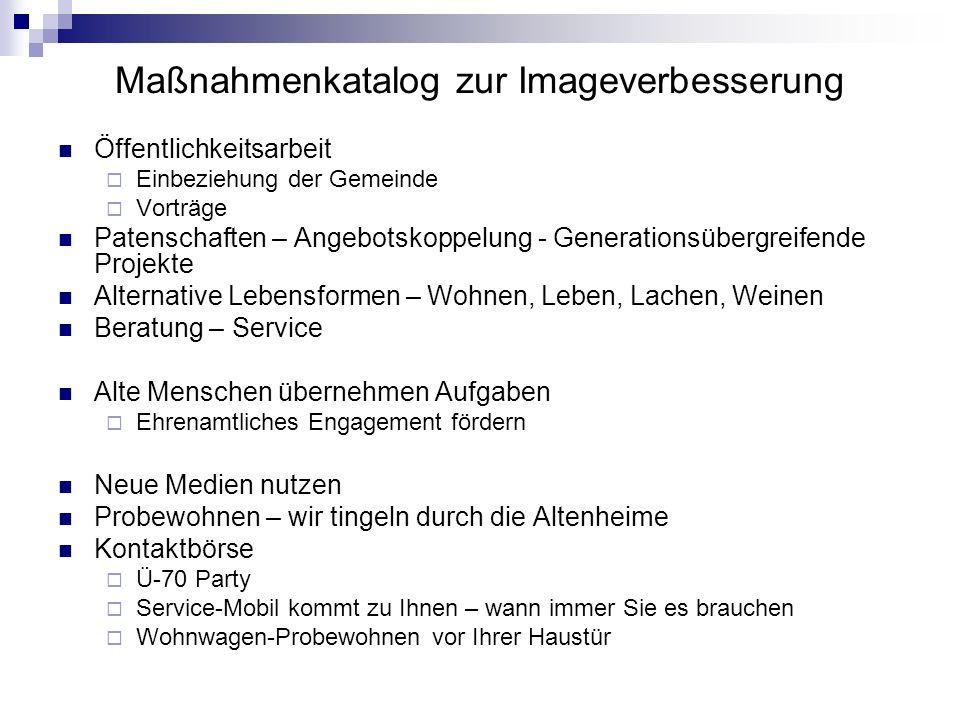 Maßnahmenkatalog zur Imageverbesserung Öffentlichkeitsarbeit Einbeziehung der Gemeinde Vorträge Patenschaften – Angebotskoppelung - Generationsübergre