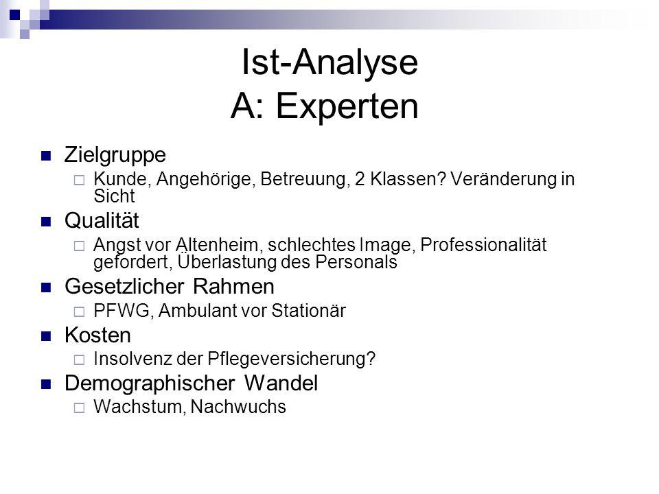 Ist-Analyse A: Experten Zielgruppe Kunde, Angehörige, Betreuung, 2 Klassen? Veränderung in Sicht Qualität Angst vor Altenheim, schlechtes Image, Profe