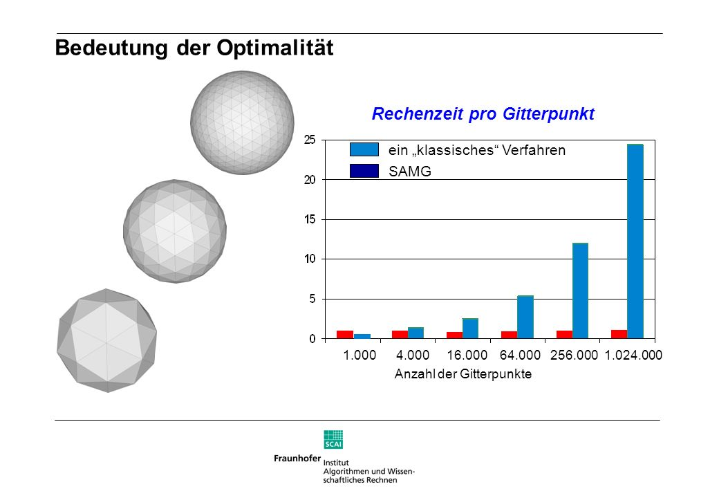 Bedeutung der Optimalität Rechenzeit pro Gitterpunkt SAMG ein klassisches Verfahren Anzahl der Gitterpunkte 1.000 4.000 16.000 64.000 256.000 1.024.00
