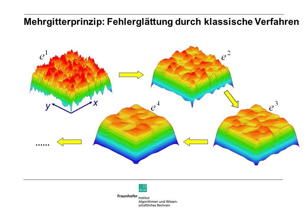 x y Mehrgitterprinzip: Fehlerglättung durch klassische Verfahren......