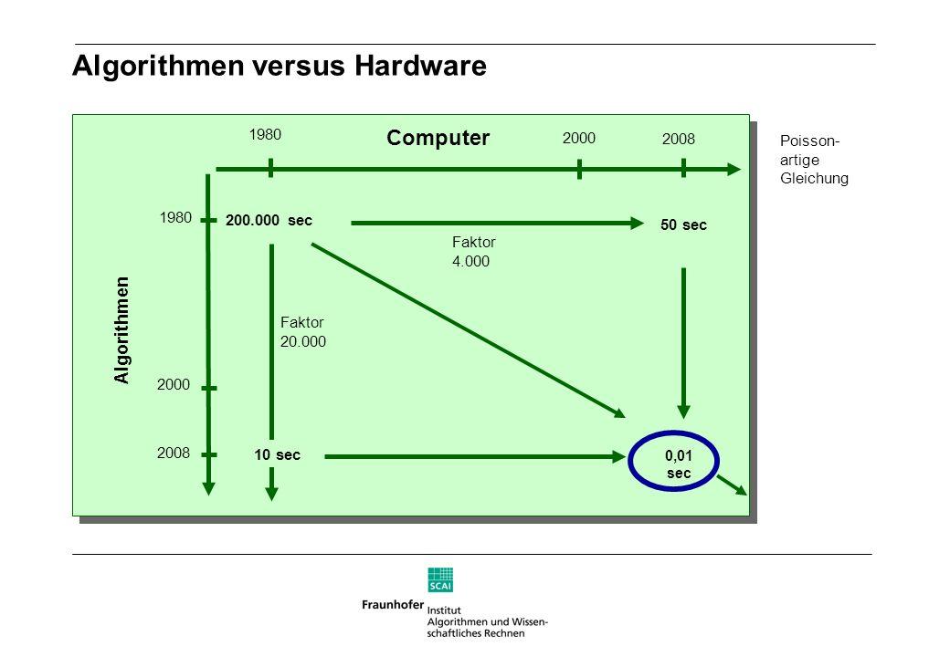 Poisson- artige Gleichung 1980 Computer 2008 50 sec 0,01 sec Algorithmen 2000 200.000 sec 10 sec Algorithmen versus Hardware Faktor 20.000 Faktor 4.00