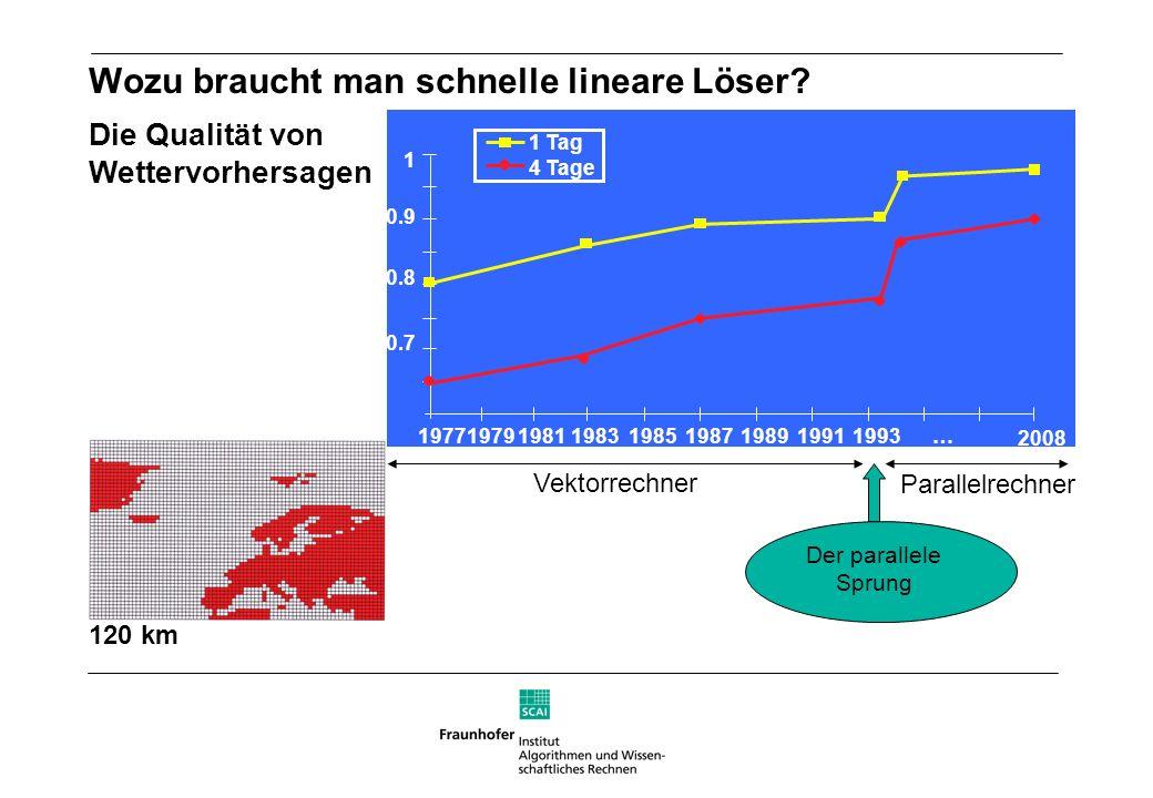 Bedeutung der Optimalität Rechenzeit pro Gitterpunkt SAMG ein klassisches Verfahren Anzahl der Gitterpunkte 1.000 4.000 16.000 64.000 256.000 1.024.000