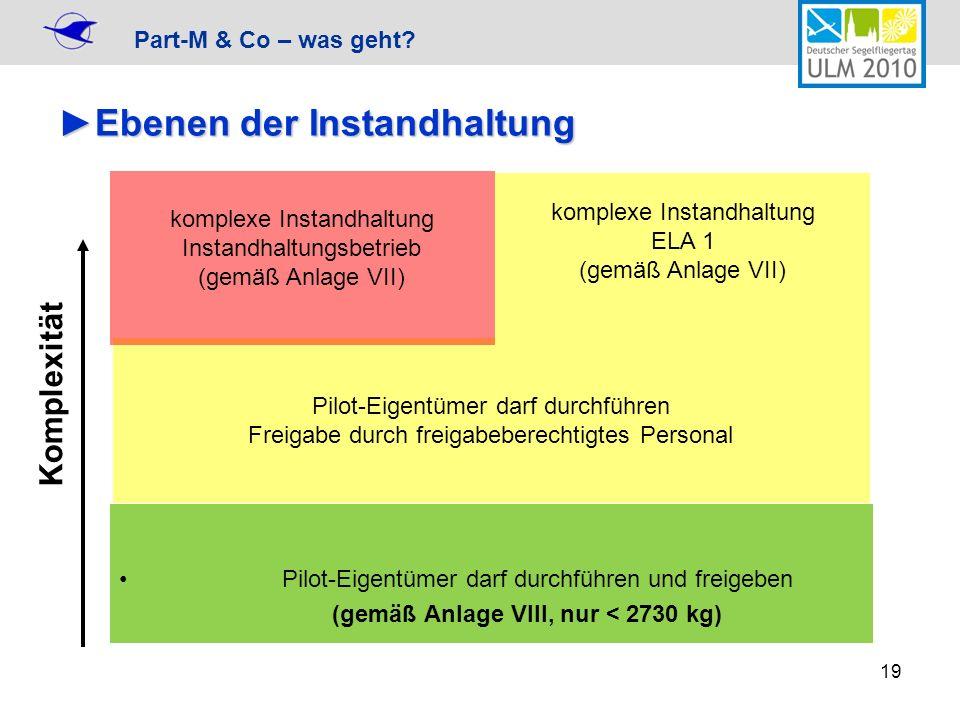 Part-M & Co – was geht? 19 Ebenen der InstandhaltungEbenen der Instandhaltung Pilot-Eigentümer darf durchführen und freigeben (gemäß Anlage VIII, nur