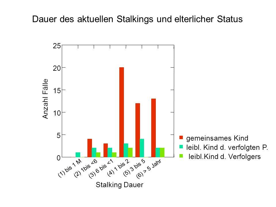 Dauer des aktuellen Stalkings und elterlicher Status (1) bis 1 M (2) 1bis <6 (3) 6 bis <1 (4) 1 bis 2(5) 3 bis 5 (6) > 5 Jahr Stalking Dauer 0 5 10 15