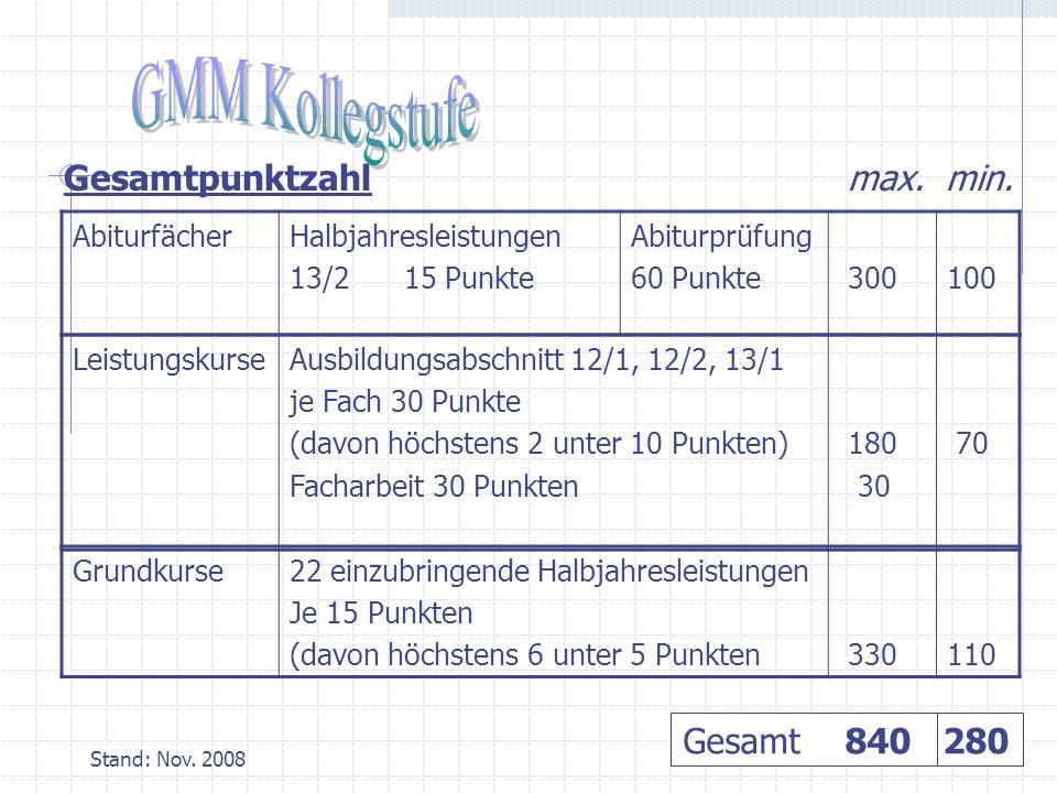 AbiturfächerHalbjahresleistungen 13/2 15 Punkte Abiturprüfung 60 Punkte 300100 Gesamtpunktzahl max.
