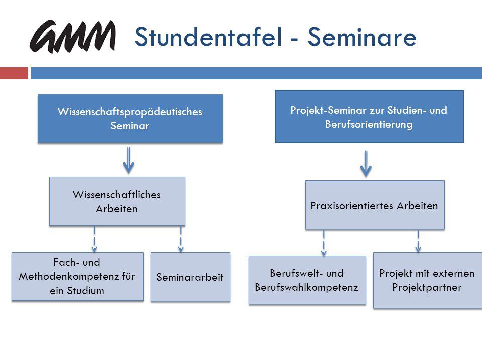 Stundentafel - Seminare W – SeminarP- Seminar