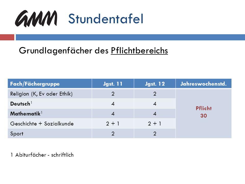 Stundentafel – Sprachenfan Art der EinbringungFachStundenzahl Pflicht kath.