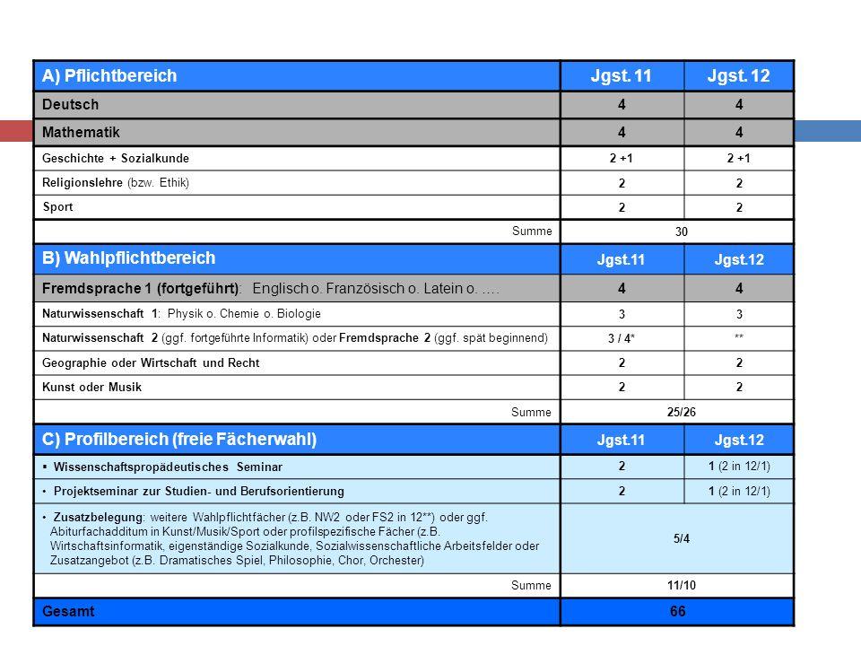 Stundentafel Schwerpunktsetzungen im Profilbereich Fach/FächergruppeJgst. 11 Jgst. 12 Jahreswochenstd. Wissenschaftspropädeutisches Seminar (W-Seminar