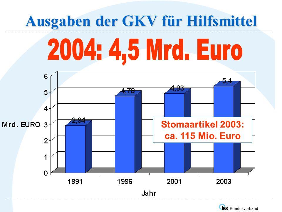 IK -Bundesverband Ausgaben der GKV für Hilfsmittel Stomaartikel 2003: ca. 115 Mio. Euro