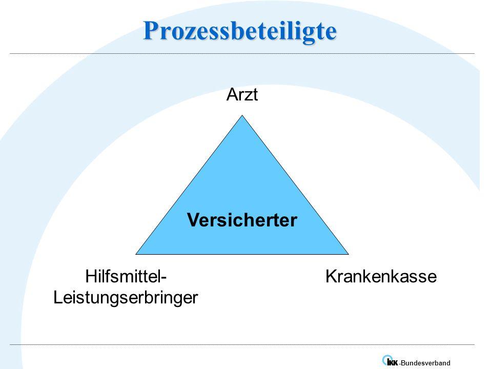IK -Bundesverband Prozessbeteiligte Versicherter Arzt Hilfsmittel- Leistungserbringer Krankenkasse