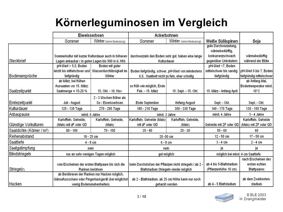 © BLE 2003 H. Drangmeister 3 / 18 Körnerleguminosen im Vergleich n
