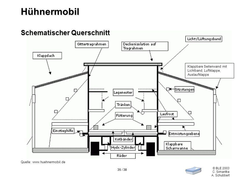 © BLE 2003 C. Simantke A. Schubbert 35 / 38 Quelle: www.huehnermobil.de Hühnermobil Schematischer Querschnitt Klappbare Seitenwand mit Lichtband, Luft