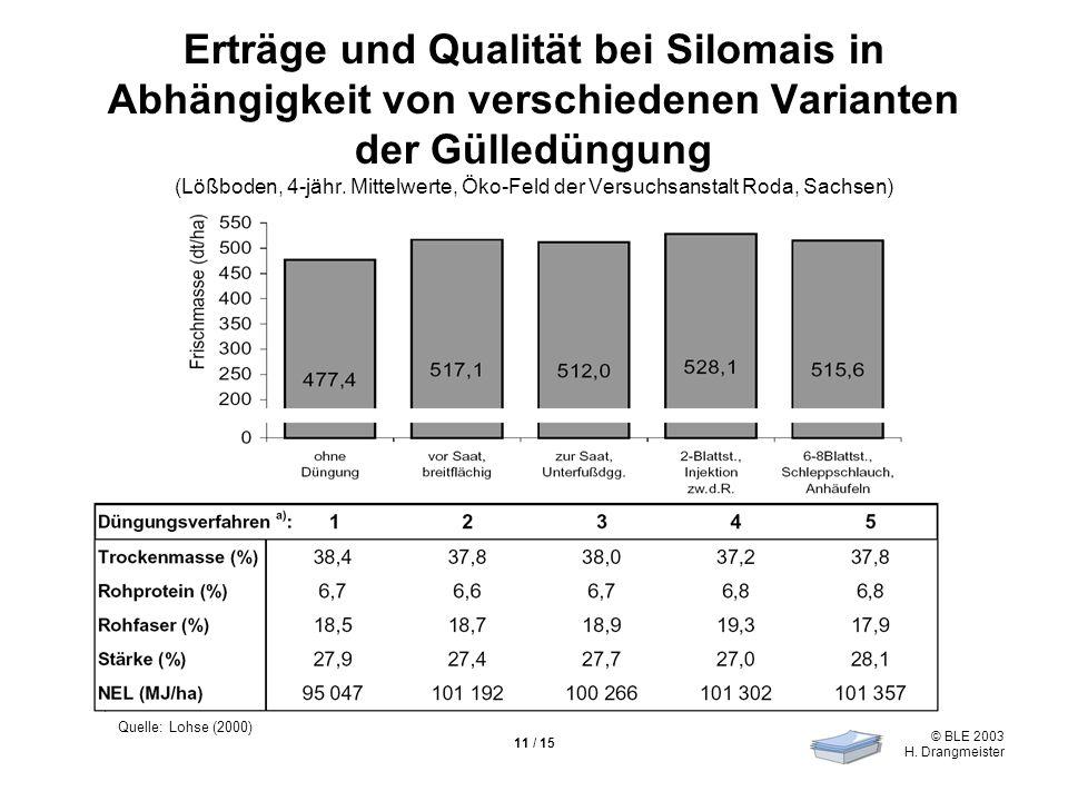© BLE 2003 H. Drangmeister 11 / 15 Erträge und Qualität bei Silomais in Abhängigkeit von verschiedenen Varianten der Gülledüngung (Lößboden, 4-jähr. M