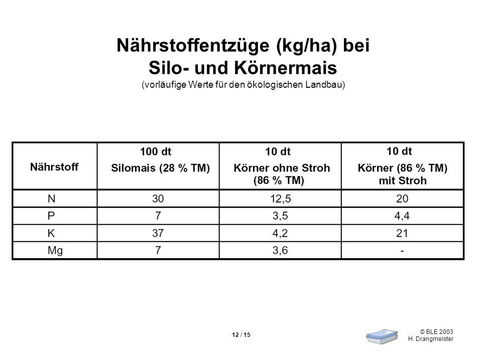 © BLE 2003 H. Drangmeister 12 / 15 Nährstoffentzüge (kg/ha) bei Silo- und Körnermais (vorläufige Werte für den ökologischen Landbau)