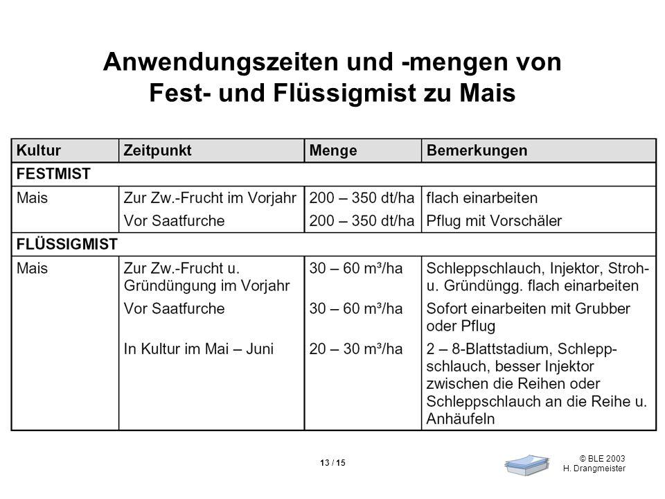 © BLE 2003 H. Drangmeister 13 / 15 Anwendungszeiten und -mengen von Fest- und Flüssigmist zu Mais