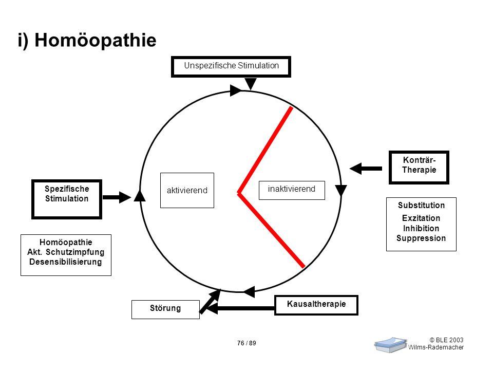 © BLE 2003 Wilms-Rademacher 76 / 89 aktivierend inaktivierend Konträr- Therapie Substitution Exzitation Inhibition Suppression Homöopathie Akt. Schutz