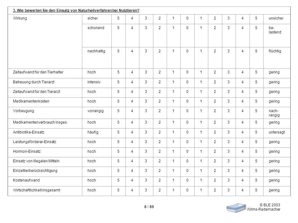 © BLE 2003 Wilms-Rademacher 8 / 89 3. Wie bewerten Sie den Einsatz von Naturheilverfahren bei Nutztieren? Wirkungsicher54321012345unsicher schonend543