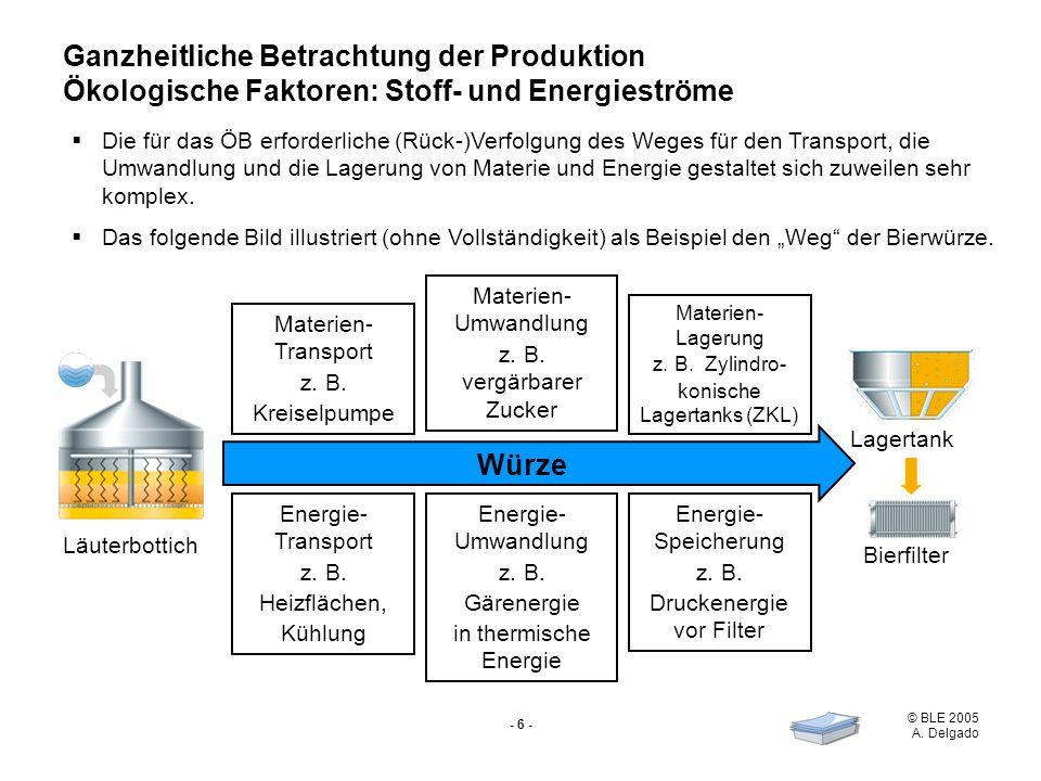 © BLE 2005 A. Delgado - 6 - Ganzheitliche Betrachtung der Produktion Ökologische Faktoren: Stoff- und Energieströme Die für das ÖB erforderliche (Rück