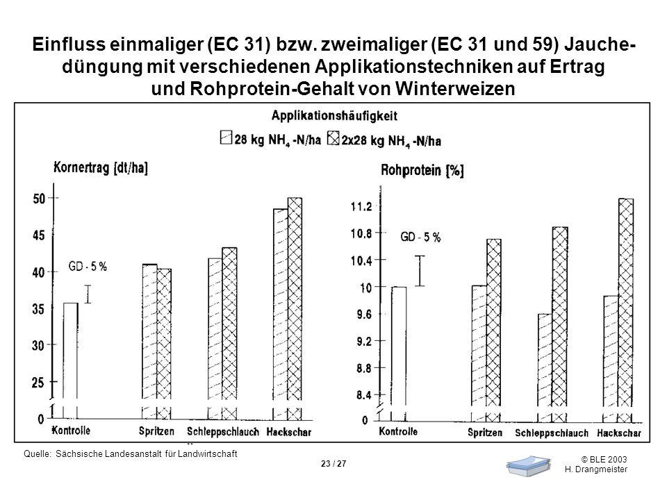 © BLE 2003 H. Drangmeister 23 / 27 Einfluss einmaliger (EC 31) bzw.