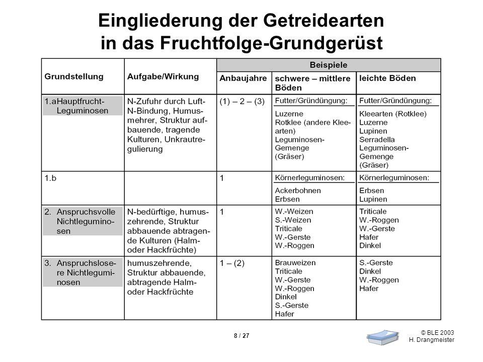 © BLE 2003 H. Drangmeister 8 / 27 Eingliederung der Getreidearten in das Fruchtfolge-Grundgerüst