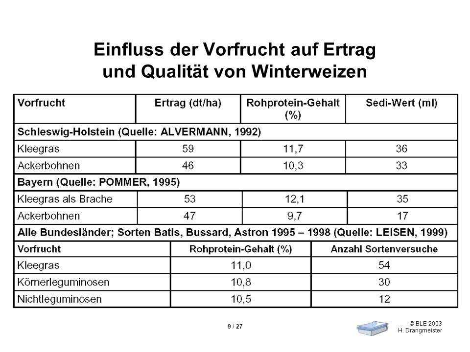 © BLE 2003 H. Drangmeister 9 / 27 Einfluss der Vorfrucht auf Ertrag und Qualität von Winterweizen