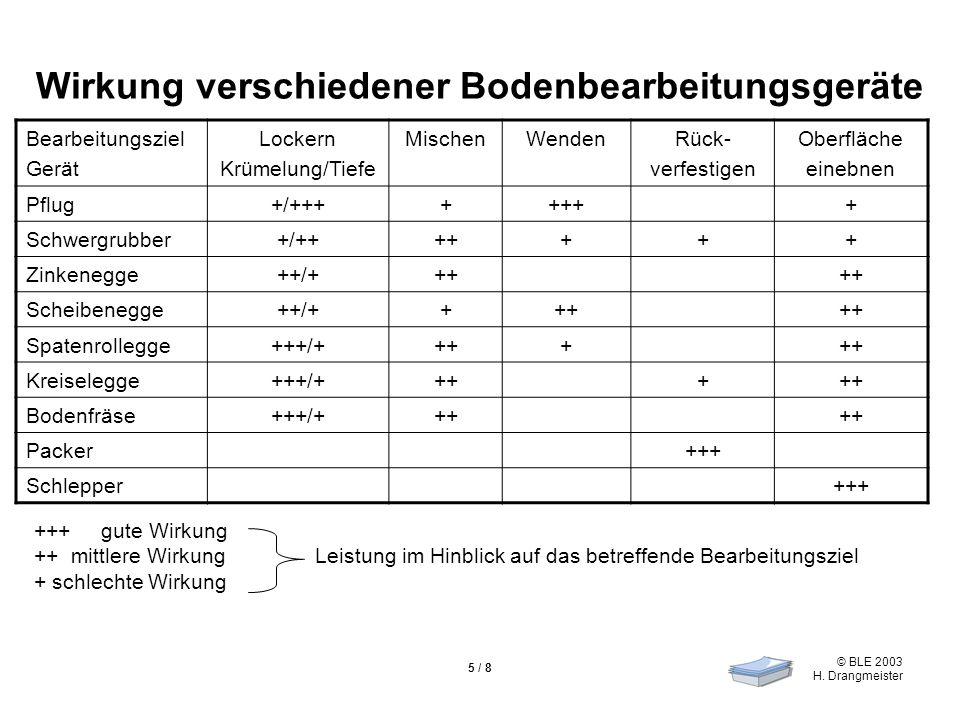 © BLE 2003 H. Drangmeister 5 / 8 Wirkung verschiedener Bodenbearbeitungsgeräte Bearbeitungsziel Gerät Lockern Krümelung/Tiefe MischenWendenRück- verfe