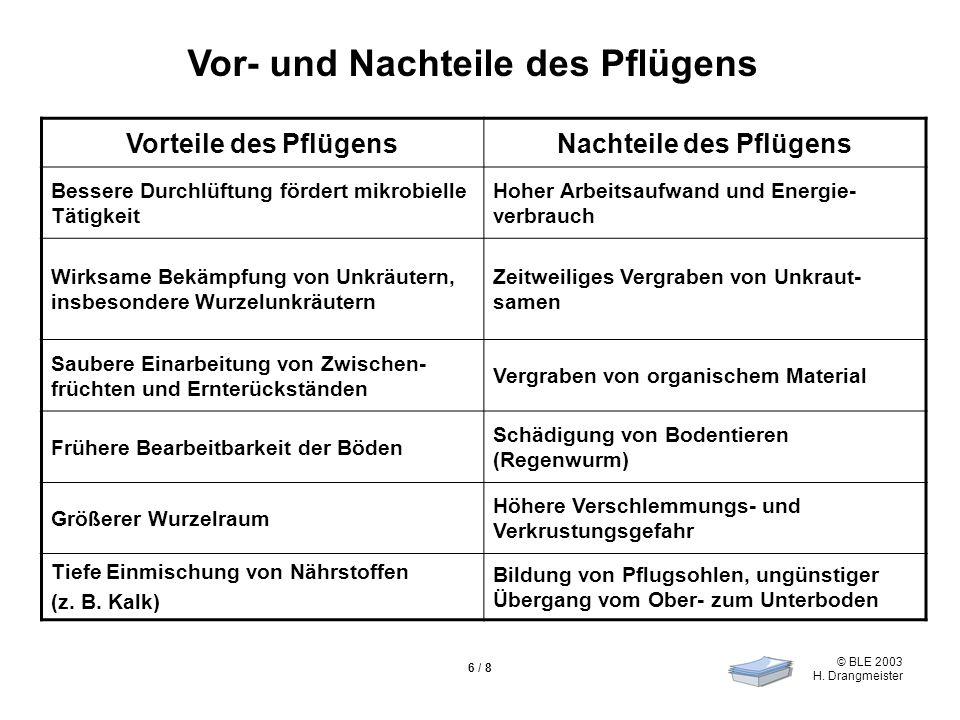 © BLE 2003 H. Drangmeister 6 / 8 Vor- und Nachteile des Pflügens Vorteile des PflügensNachteile des Pflügens Bessere Durchlüftung fördert mikrobielle