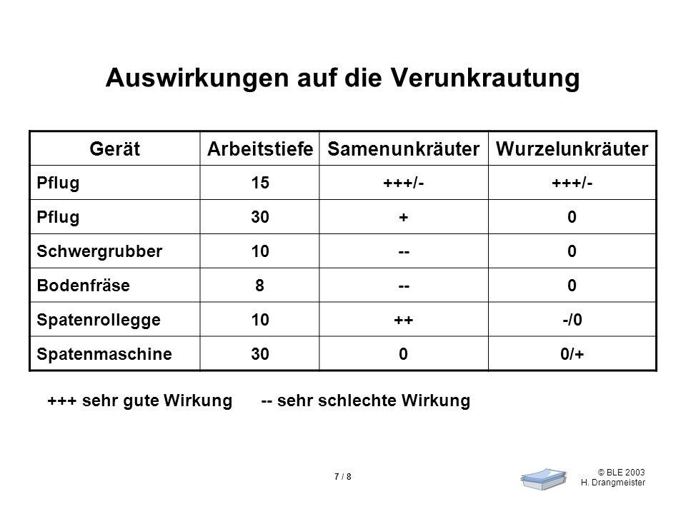 © BLE 2003 H. Drangmeister 7 / 8 Auswirkungen auf die Verunkrautung GerätArbeitstiefeSamenunkräuterWurzelunkräuter Pflug15+++/- Pflug30+0 Schwergrubbe