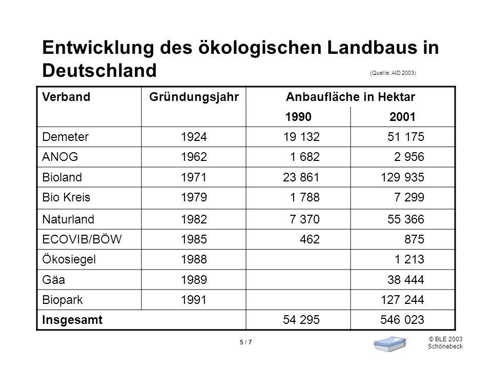 © BLE 2003 Schönebeck 6 / 7 Ökologischer Landbau in Europa (Quelle: FiBL 2001) Stand 2000, Angaben in Hektar Deutschland452 279 ha Italien959 687 ha Frankreich316 000 ha Spanien352 164 ha Österreich287 900 ha England240 000 ha Dänemark160 369 ha Schweden154 000 ha Finnland137 000 ha Tschechien 110 756 ha Schweiz84 124 ha Europa insgesamtca.
