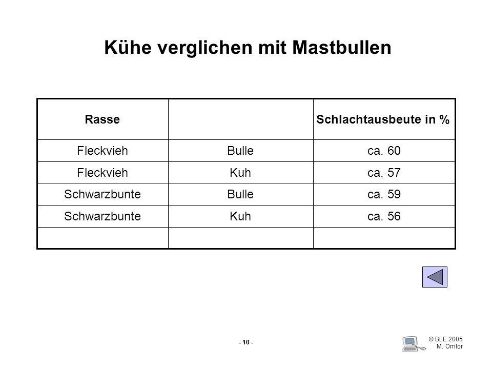 © BLE 2005 M. Omlor - 10 - Kühe verglichen mit Mastbullen ca. 56KuhSchwarzbunte ca. 59BulleSchwarzbunte ca. 57KuhFleckvieh ca. 60BulleFleckvieh Schlac