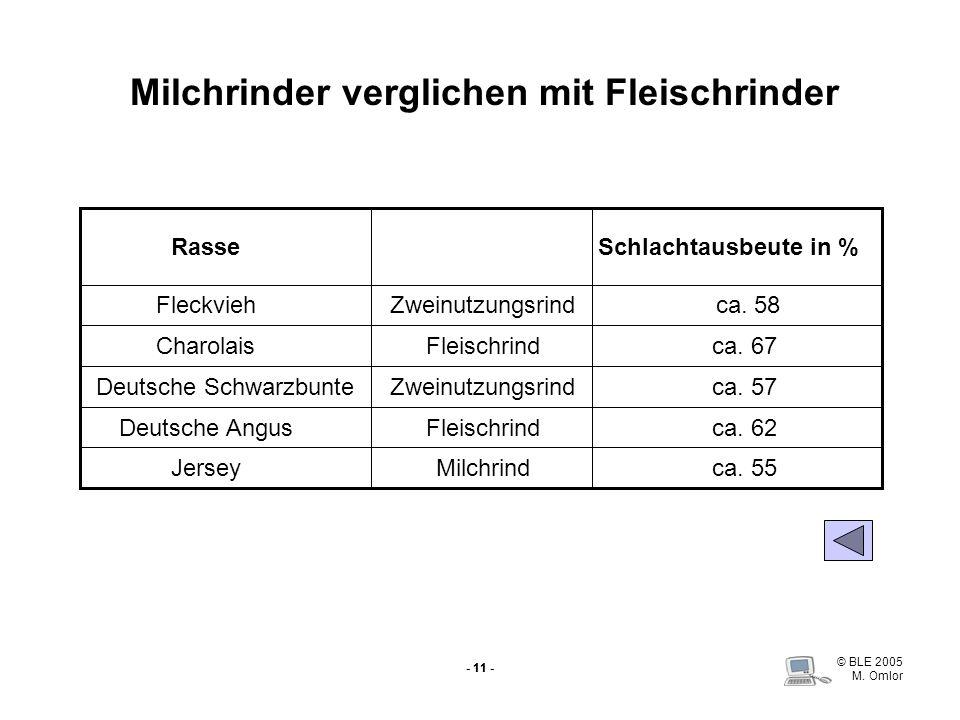 © BLE 2005 M. Omlor - 11 - Milchrinder verglichen mit Fleischrinder ca. 55MilchrindJersey ca. 62FleischrindDeutsche Angus ca. 57ZweinutzungsrindDeutsc