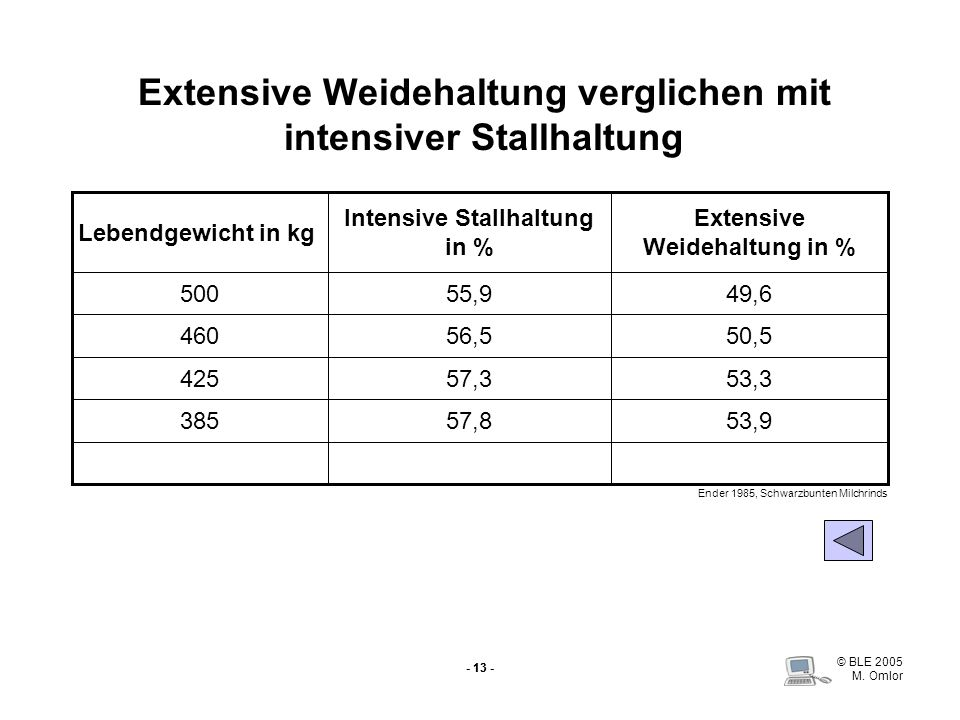 © BLE 2005 M. Omlor - 13 - Extensive Weidehaltung verglichen mit intensiver Stallhaltung 53,957,8385 53,357,3425 50,556,5460 49,655,9500 Extensive Wei
