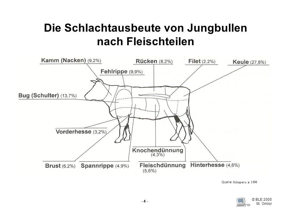 © BLE 2005 M. Omlor - 4 - Die Schlachtausbeute von Jungbullen nach Fleischteilen Quelle: Scheper u. a. 1996
